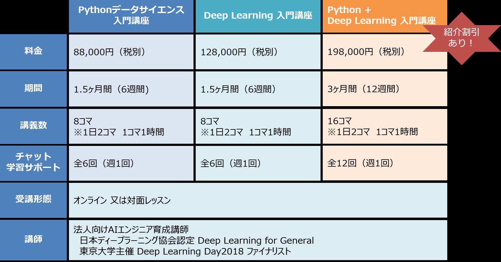 AI教育 学習カリキュラム