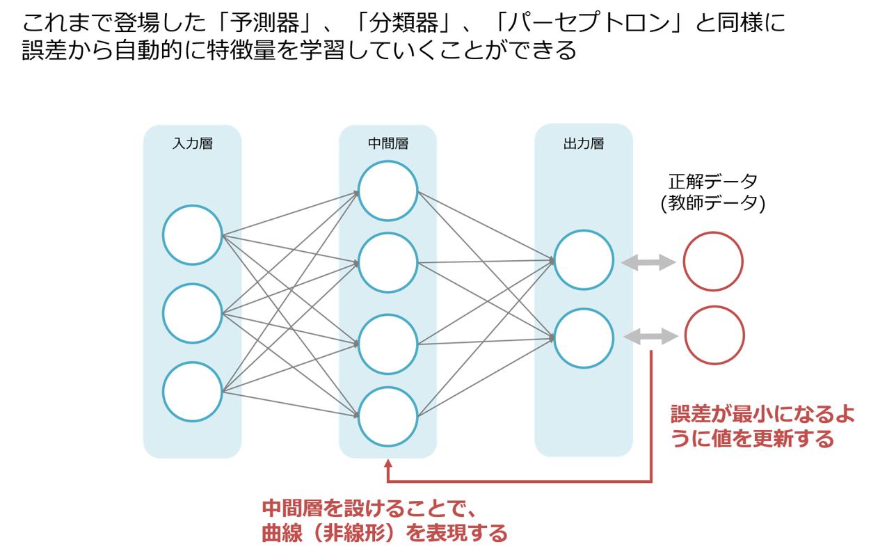 AI講座 特徴2